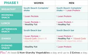 meal plan phase 1 explained the palm south beach diet blog