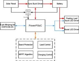 Solar Street Light Circuit Diagram by Mppt Based Solar Charge Controller Reference Design Cypress
