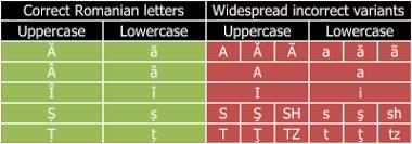 romanian alphabet wikipedia
