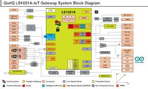 qoriq ls1021a iot gateway reference design demo nxp community