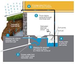 Basement Water Pump by Sump Pumps U2014 Best Plumbing Heating U0026 Air Inc