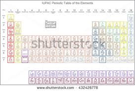 atomic number periodic table periodic table elements atomic number symbol stock vector 432426778