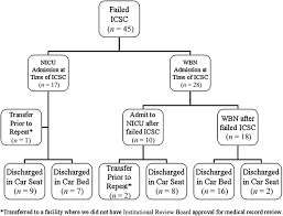 epidemiology and predictors of failure of the infant car seat