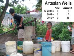 Image of children fetching water from a common artesian well in the Philippines