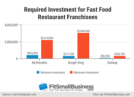 franchise financing 5 top options to fund a franchise