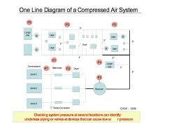 compressed air piping distribution systems compressed air best