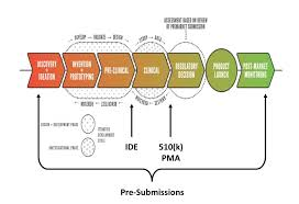 part ii 1 u2013 regulatory pathway for 510k ide and pma isctr