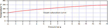 Saturated Steam Table Steam And Condensate What Is Steam And The Properties Of Steam