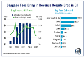 southwest baggage fees airlines continue to nickle and dime travelers with baggage fees