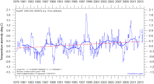 average global temperature by year table climate4you globaltemperatures