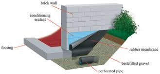 Interior Basement Waterproofing Products Exclusive Design Exterior Basement Waterproofing Products How To