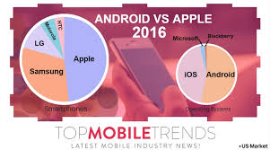 apple vs android sales apple vs android just the facts top mobile trendstop mobile trends