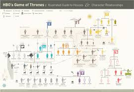 Game Of Thrones Google Map The Graph Of Thrones Game Of Thrones Season 7 Contest