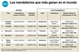 tabla de salarios en costa rica 2016 cuál es el presidente que más gana en el mundo revista estrategia