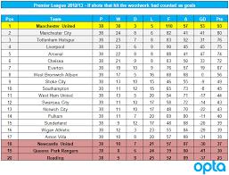 premier league goals table how the premier league table would look if the 265 shots that hit