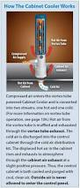 Cabinet Coolers Exair Cabinet Coolers Solve Your Overheating Issues Today