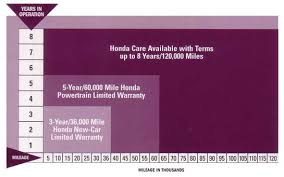 honda car care service plan honda care vehicle service contract from saccucci honda