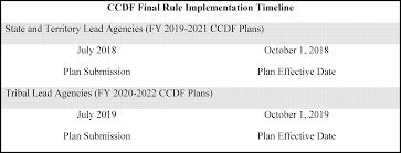 federal register child care and development fund ccdf program