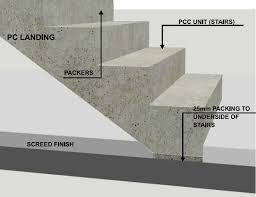 precast concrete stairs and landings engineering feed