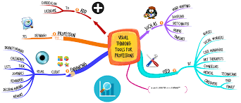 Map Practice The Use Of Visual Thinking Tools With Patients Should Be A