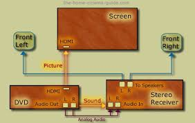 how to set up surround sound easy home theater install tips