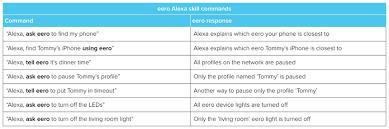 eero amazon announcing amazon alexa skills for eero discussion topics