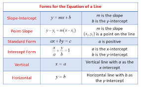 forms of linear equation solutions examples videos