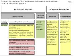 Credit Ratings Table by Basel Proposes Using Risk Drivers Over Credit Ratings