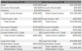 Loan Term Sheet Template Term Debt Definition Exle Investinganswers