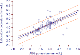 analysis of bias in measurements of potassium sodium and
