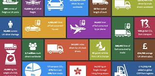 infographics uk and the global transport facts citi io