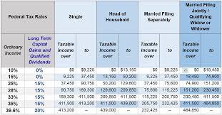 2015 Federal Tax Tables 2015 Year End Economic Update Ciccarelli Advisory Services