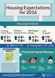 2016 real estate forecast
