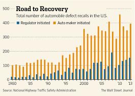 toyota recall 2014 automotive recalls the technological era
