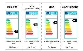 how to throw away light bulbs throwing away light bulbs modern light bulbs by throwing light bulbs