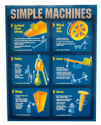 simple machines quick study poster middle science