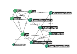 analysing the offshore leaks with graphs linkurious