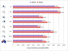 average electric bill for 2 bedroom apartment average electric bill for 2 bedroom apartment photo 1 of 7