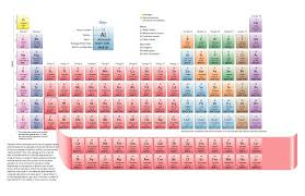 printable periodic table of contents 29 printable periodic tables free download template lab