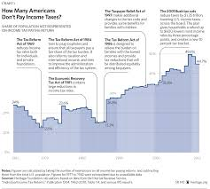 the 2013 index of dependence on government the heritage foundation
