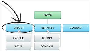 design a sitemap slickplan