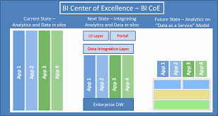 bi analytics reporting center of excellence coe business