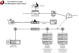 rackspace open cloud reference architecture