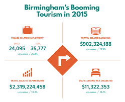 Alabama travel and tourism jobs images Birmingham is forging a tourism identity alabama newscenter jpg