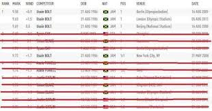 the fastest 100m times with the names of doping