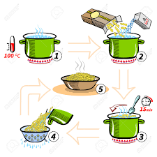 Cooking Infographic by Cooking Infographics Step By Step Recipe Infographic For Cooking