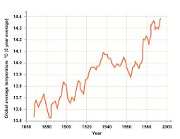 average global temperature by year table bbc gcse bitesize global warming