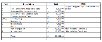 home design estimate chocolate manufacturing in central falls blackstone valley rhode