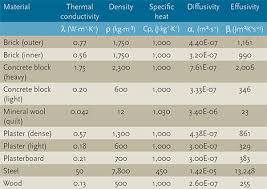 material thermal conductivity table module 48 simple thermal analysis for buildings cibse journal