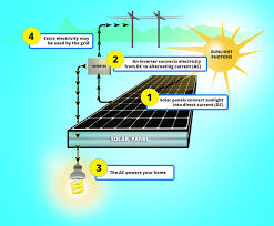 what is solar energy and how do solar panels work solar 101